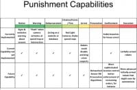 Automating the punishment