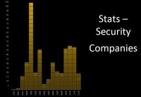Stats on blacklisted security companies
