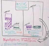 NSTIC community breakdown