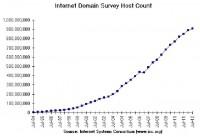 Dynamics of unique domains count
