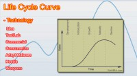 life-cycle-curve