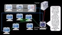 BitTorrent issues