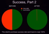 Success rate before and after