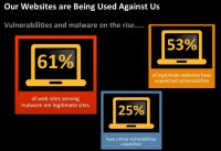 The sad stats on website security