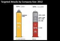 Targeted attacks by company size