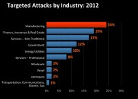 Targeted attacks by industry