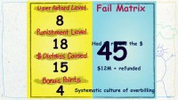 Fail matrix for the overbilling scheme