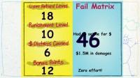 Fail matrix scores for the case