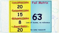 The fail scores