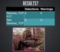 Results on detections and warnings