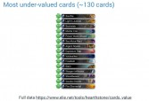 Results for undervalued cards