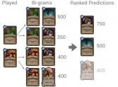 Ranked predictions