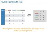 Reversing attribute coefficients