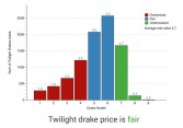 How fair is Twilight Drake's price