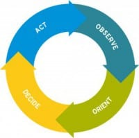 OODA loop, in a nutshell