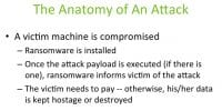 Typical ransomware attack